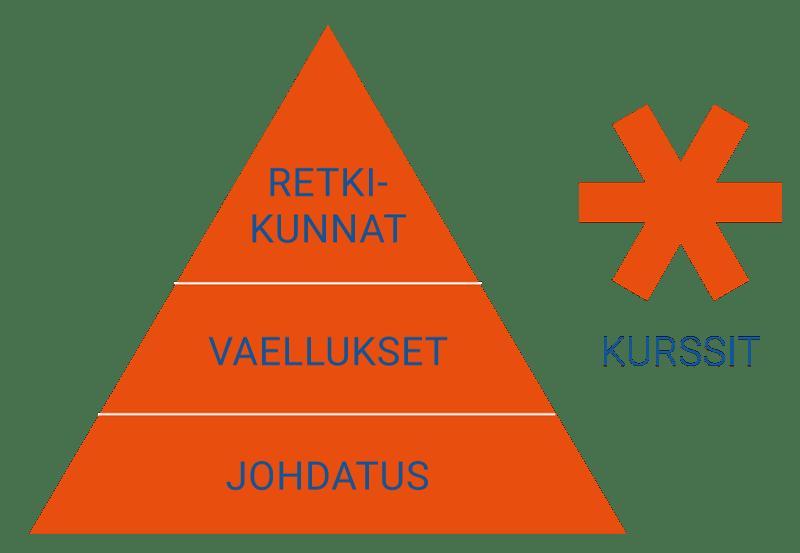 Avotunturit koulutusohjelma