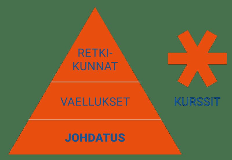 Avotunturit koulutusohjelma Johdatus