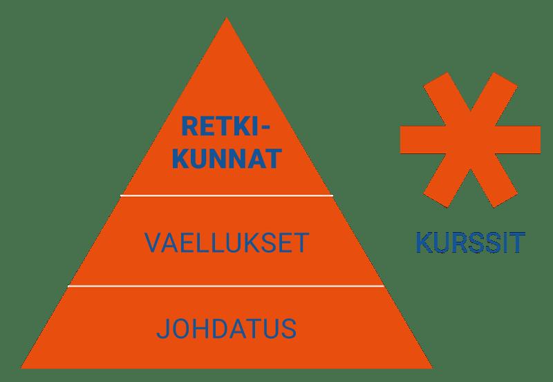 Avotunturit koulutusohjelma Retkikunnat