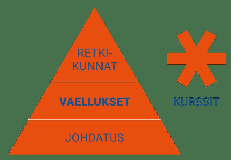 Avotunturit koulutusohjelma Vaellukset